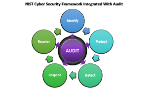 Audit Processes Add Value and Objectivity to Cyber Risk and
